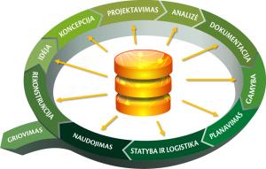 Komandinis darbas-centralizuotas projektavimas