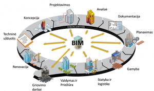 BIM schema - BIM etapai (Small)