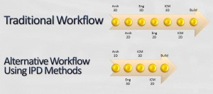 Traditional workflow vs IPD
