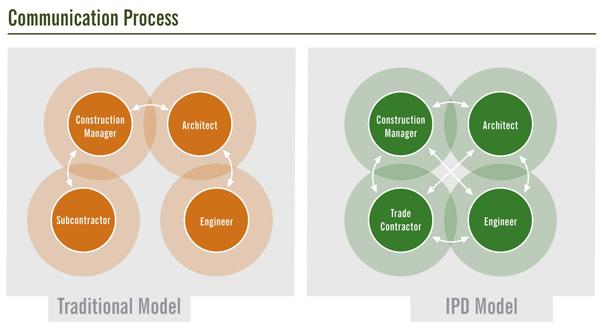 IPD_darbo_principai-Komunikavimo_procesai