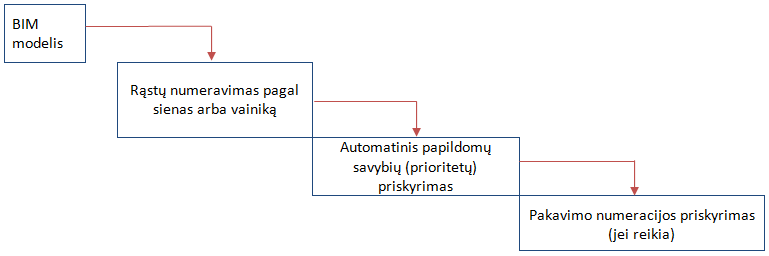 BIM modelio duomenu panaudojimo gamybai schema