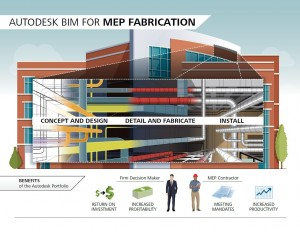 Autodesk BIM for MEP Fabrication Graphic