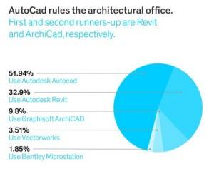 Architizer apklausos rezultatai - AutoCAD populiariausia_Revit antroj vietoj
