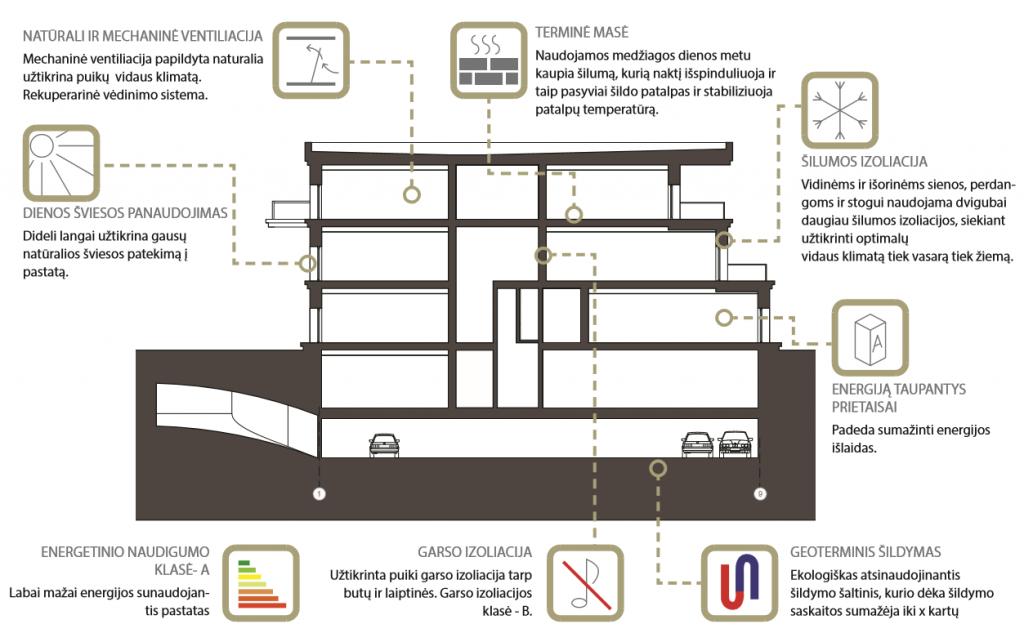 Miesto renovacija BIM projektas-A klases daugiabutis_5