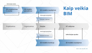 kaip_veikia_bim schema