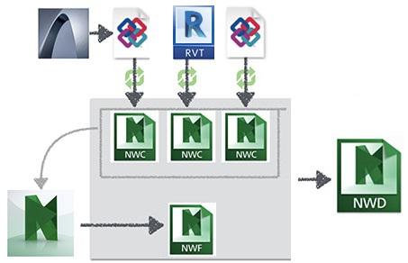 Bendradarbiavimas tarp Revit ir ArchiCAD naudojant Navisworks